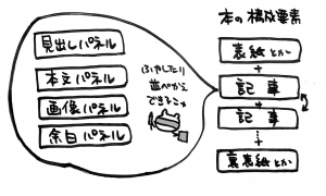 本の構成要素